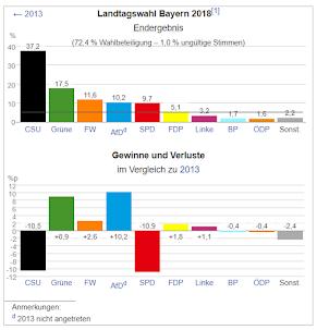 Elezioni regionali in Baviera