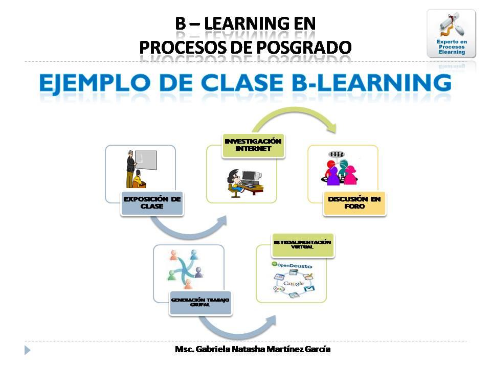 B-learning en procesos de Posgrado: Desarrollo de un Curso B-Learning