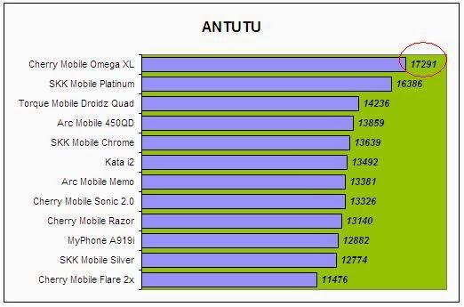 Cherry Mobile Omega XL Antutu Comparison