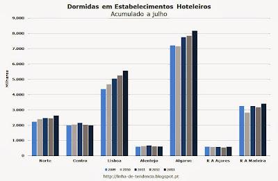 Dormidas Hoteleiras Portugal julho 2013