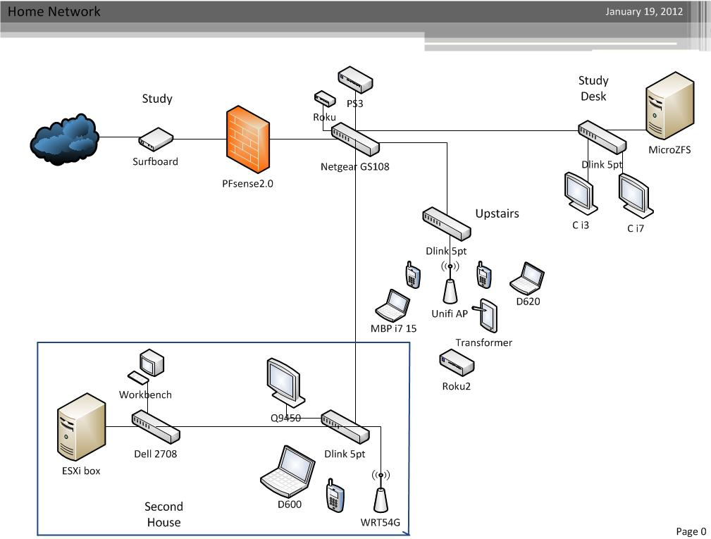 Just Another Geek\'s Blog: Home network layout.