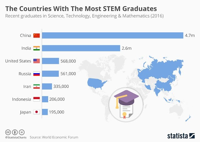 Negara paling banyak lulusan STEM
