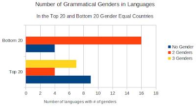 Languages with Grammatical Gender Frequency