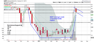 hznp stock chart cup with handle pattern $hznp