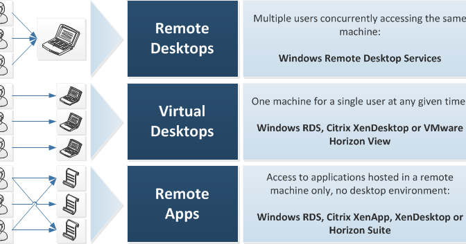 windows server proposal Windows server deployment proposal each student will create a detailed, organized, unified technical solution given the scenario described below the s.