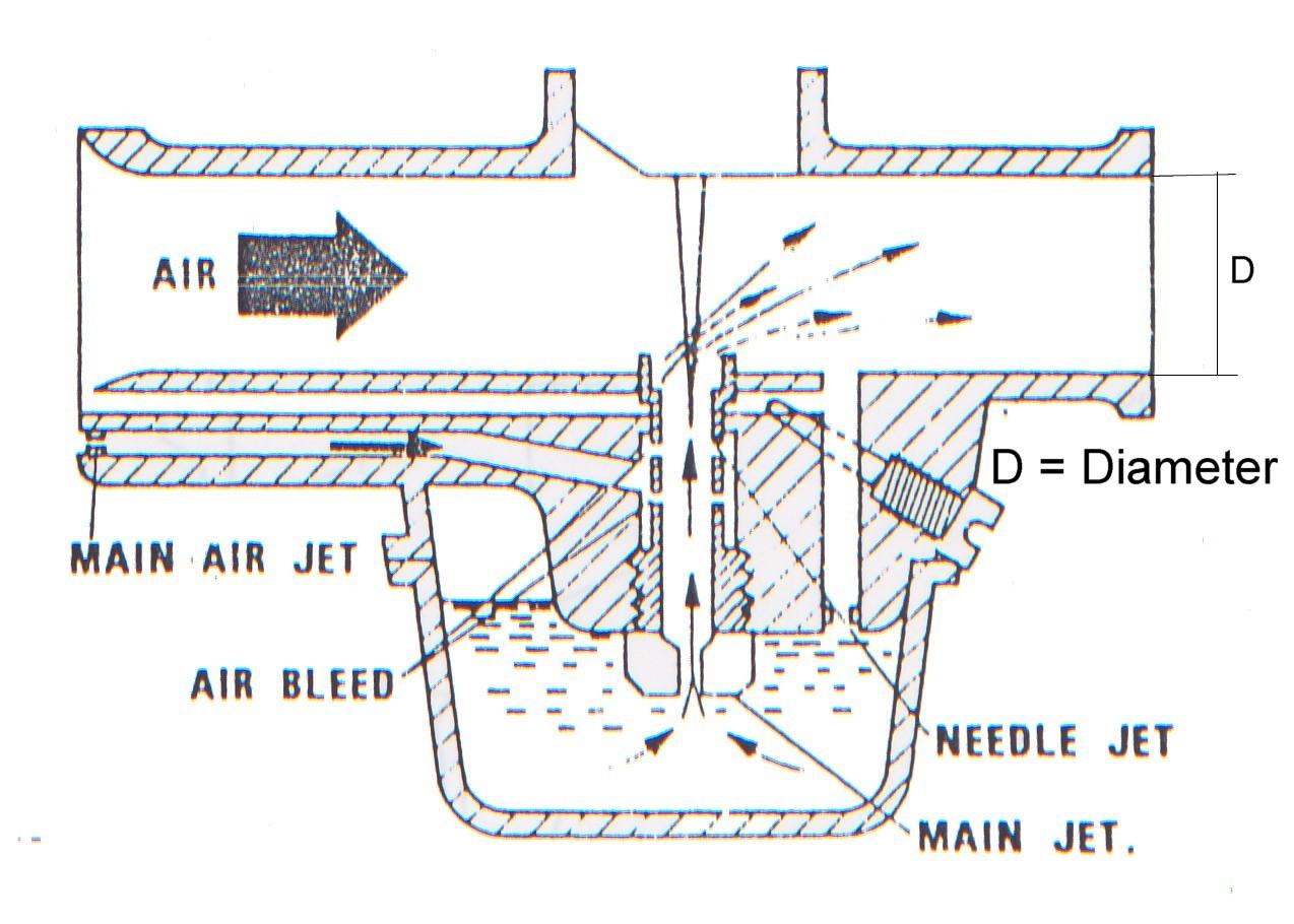 Gambar Ukuran Karburator