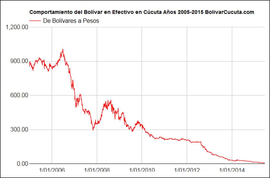 Datos sobre divisas