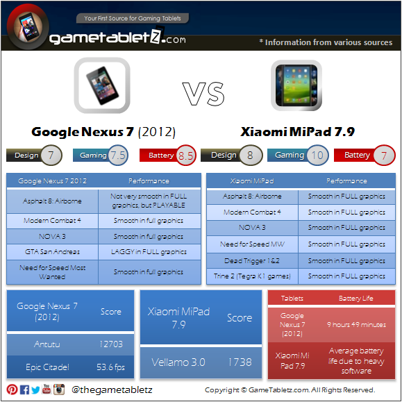 Google Nexus 7 (2012) VS Xiaomi Mi Pad 7.9 benchmarks and gaming performance