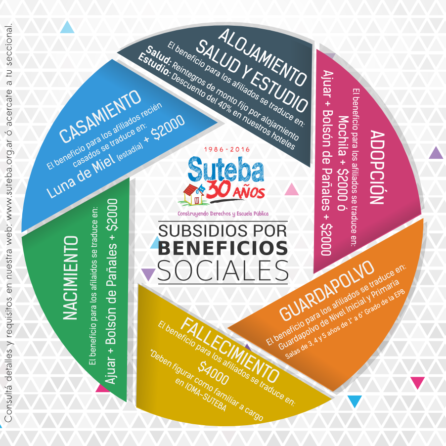 SUBSIDIOS POR BENEFICIOS SOCIALES