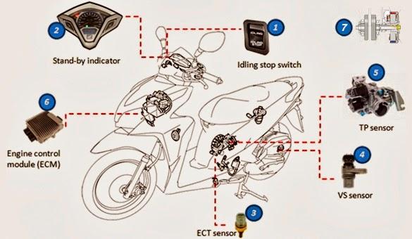 Mengenal Teknologi Idling Stop System (ISS) pada Sepeda Motor