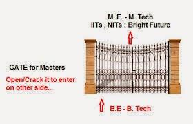 GATE Tips