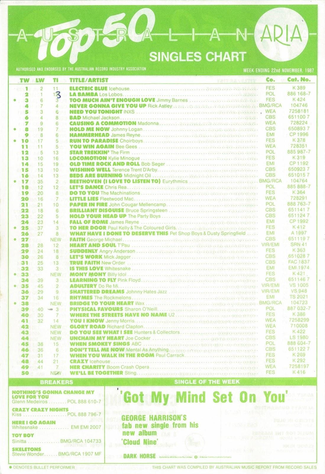 http://1.bp.blogspot.com/-HShBD9sbtro/UKheeOagfhI/AAAAAAAAA3Q/DbkY0cdWlwA/s1600/November+22,+1987+singles.jpg