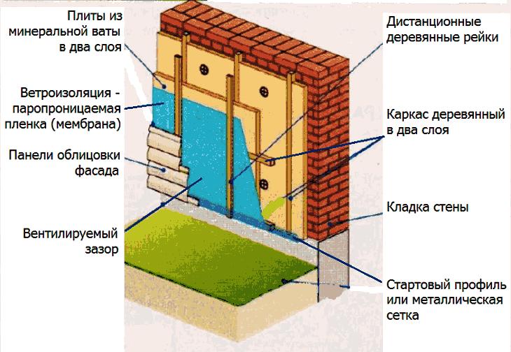 Технология утепления минватой с вентилируемым фасадом