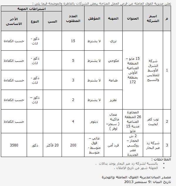 وظائف مديرية القوي العاملة بمحافظة القاهرة