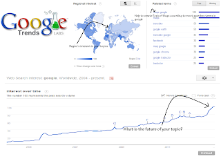 Google trends showing keyword popularity in a country