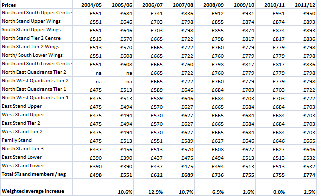 Wonderful Ticket Price Table 633 x 392 · 23 kB · png