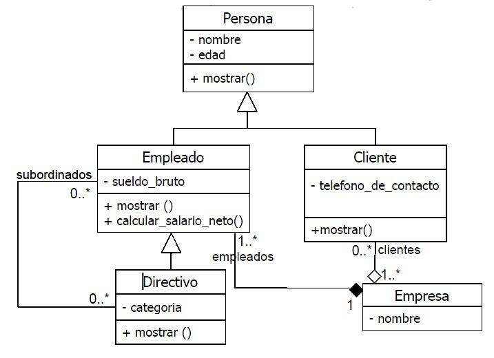 Diagrama Uml