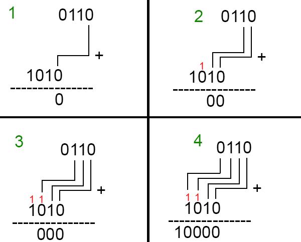 Binary Numbers Addition Binary Numbers