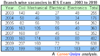 Branch-wise vacancies in IES Exam 2015