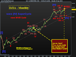 DJIA - Long term preferred scenario