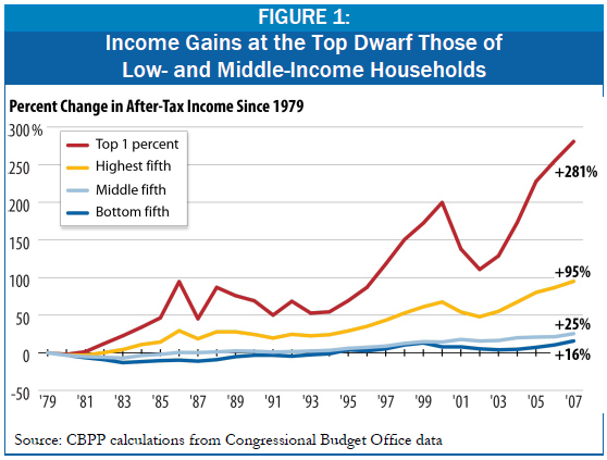 the problem with the income disparity Wealth and income inequality is the great moral issue of our time, the great economic issue of our time, and the great political issue of our time.