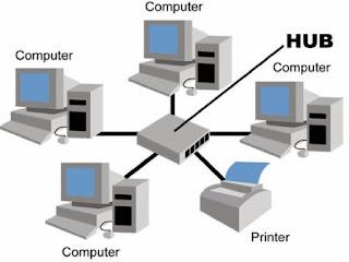 Perangkat Jaringan Komputer