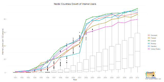 Nordic Countries Dominate the World in Internet Penetration