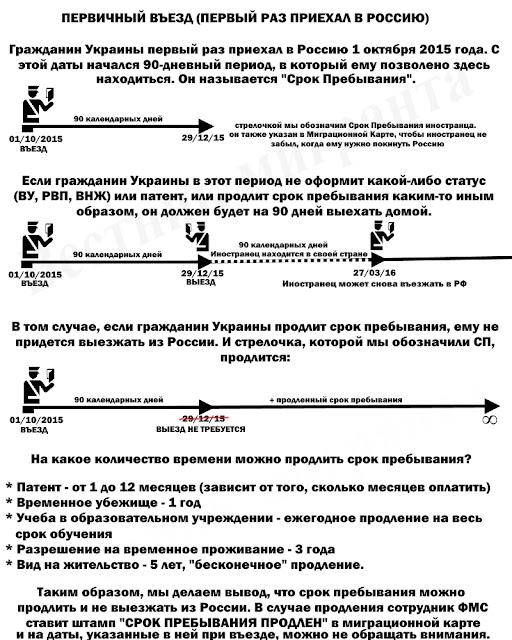 Правило 90/180 для граждан Украины: что нужно знать