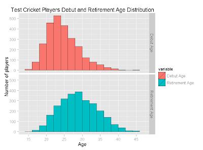 Sachin Tendulkar's longevity