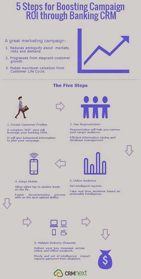 5 Steps for Boosting Campaign ROI through Banking CRM