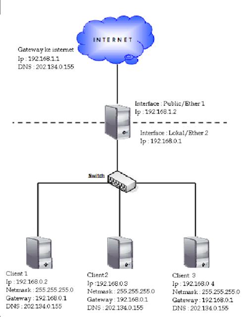 Skema Proxy Server