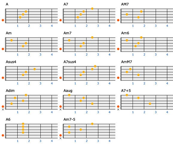 My Little World~: Very useful guitar chords~! :D