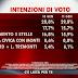 Agorà il sondaggio sulle intenzioni di voto degli italiani di SWG