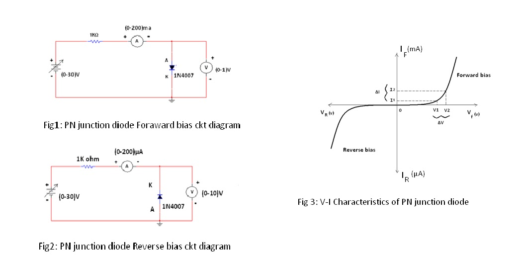 computer networks  pn junction diode