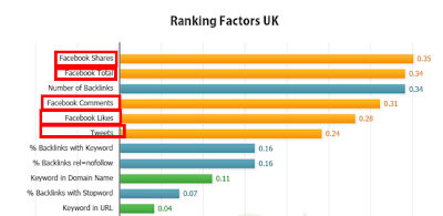 author rank to boost seo