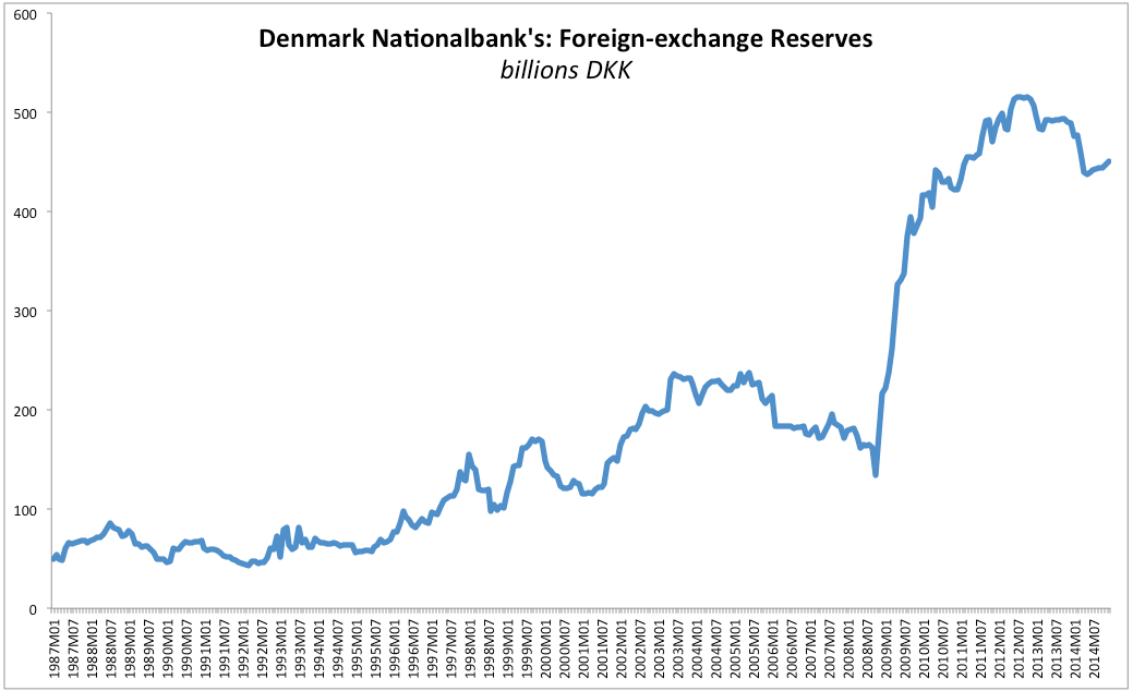 Denmark forex reserves