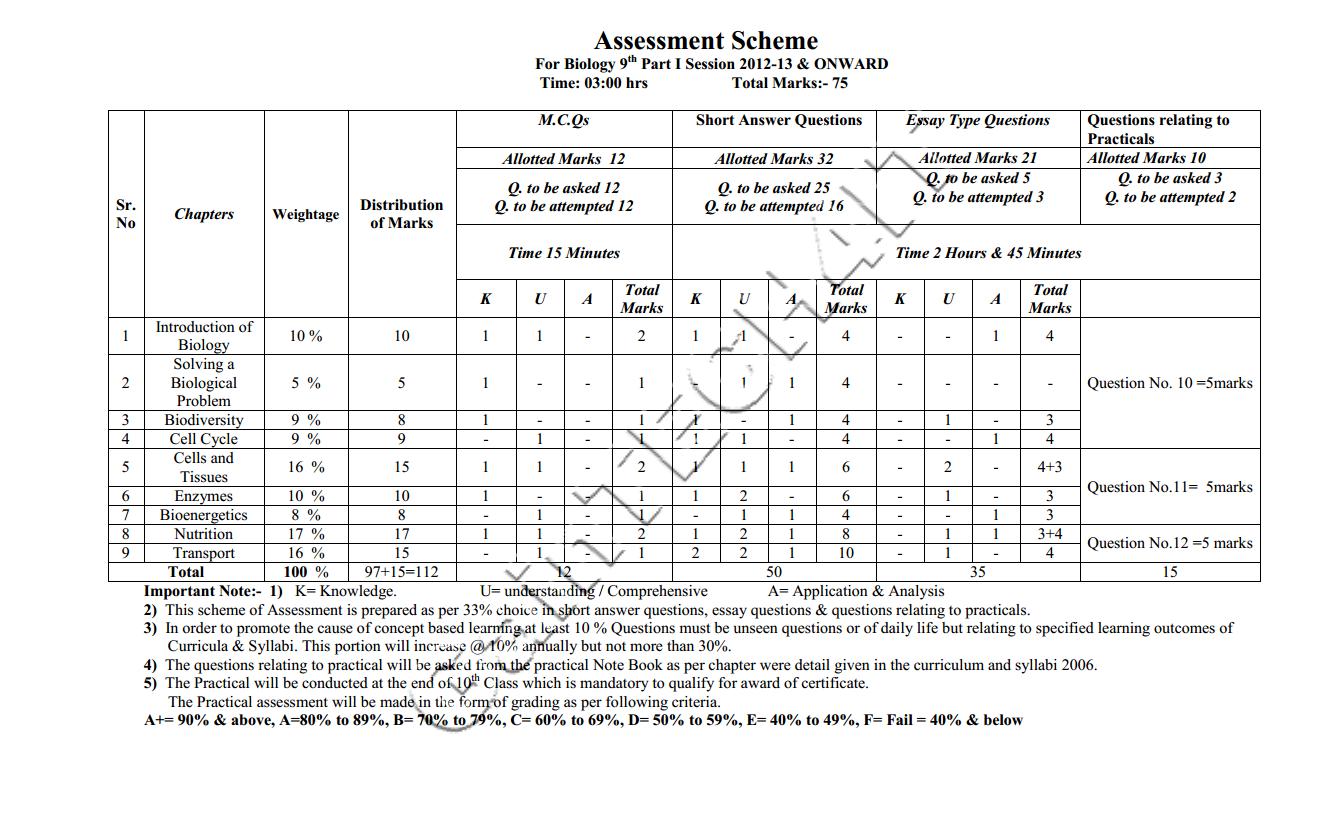 board datesheet of class 12th, datesheet of 10th class