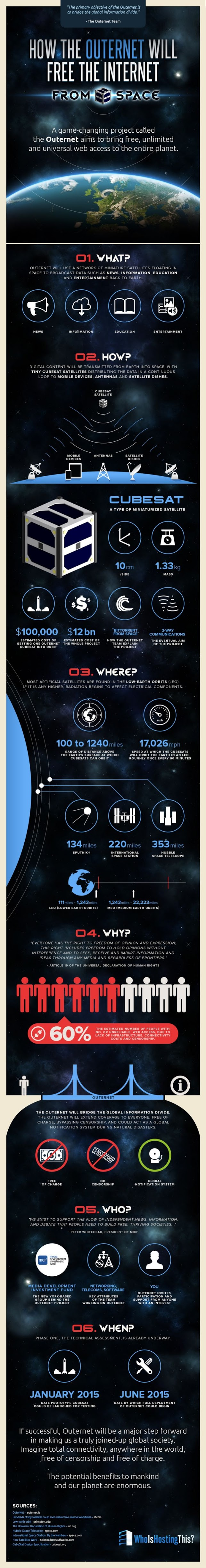 The What, How, Where, Why, Who, When of The Outernet - infographic