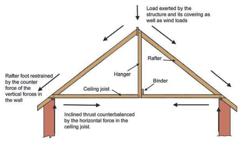 Image Result For Roof Rafters