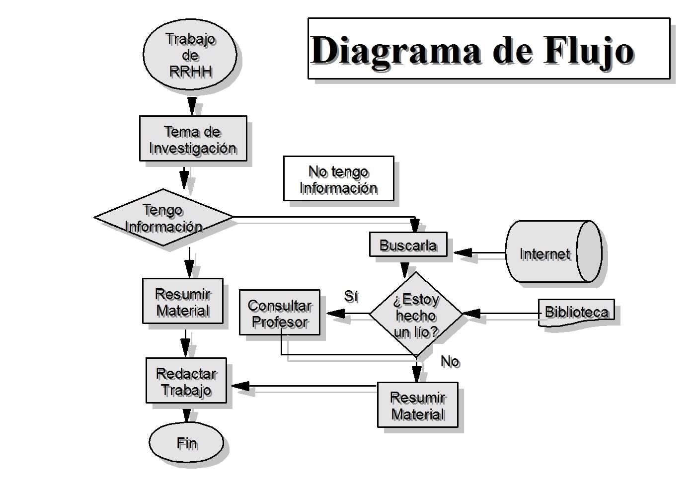 Diagramas de Flujo y Pseudocodigos: Diagrama de flujo