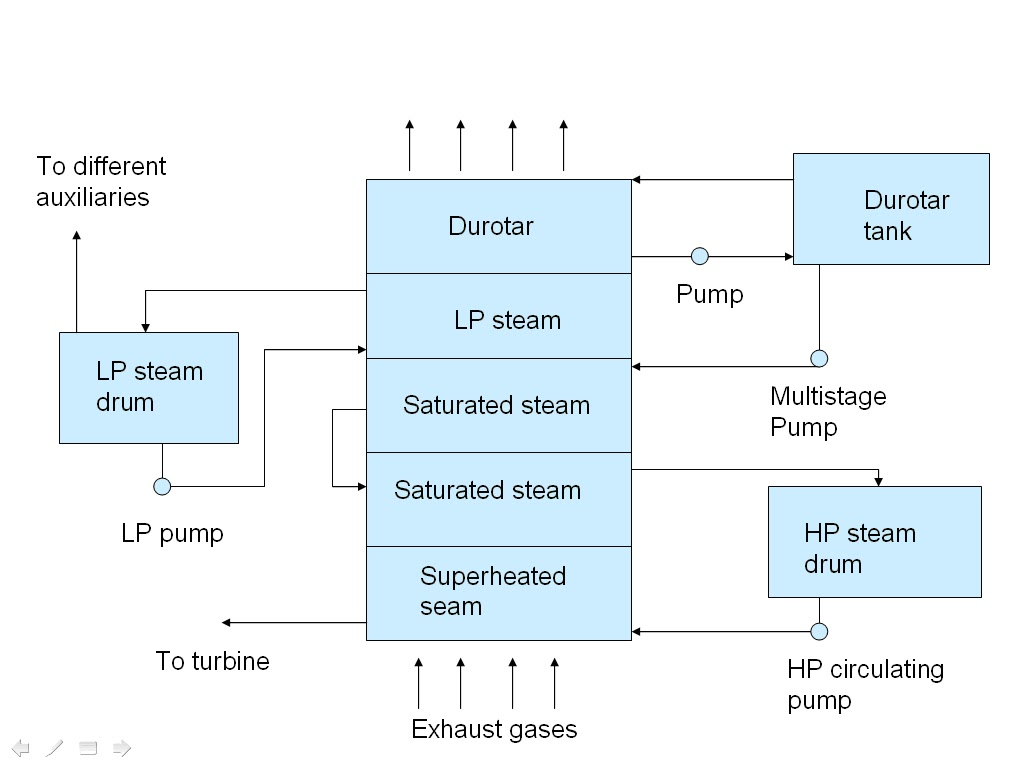 Exhaust gas boiler steam system HFO POWER PLANT