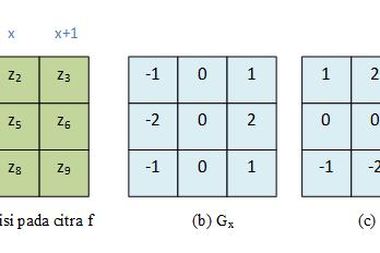 Segmentasi Citra : Deteksi Tepi Menggunakan Operator Sobel