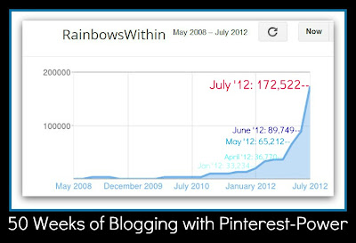 photo of: Pinterest Power for Blog Viewership