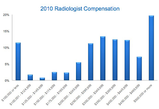 Radiology Physician Salary