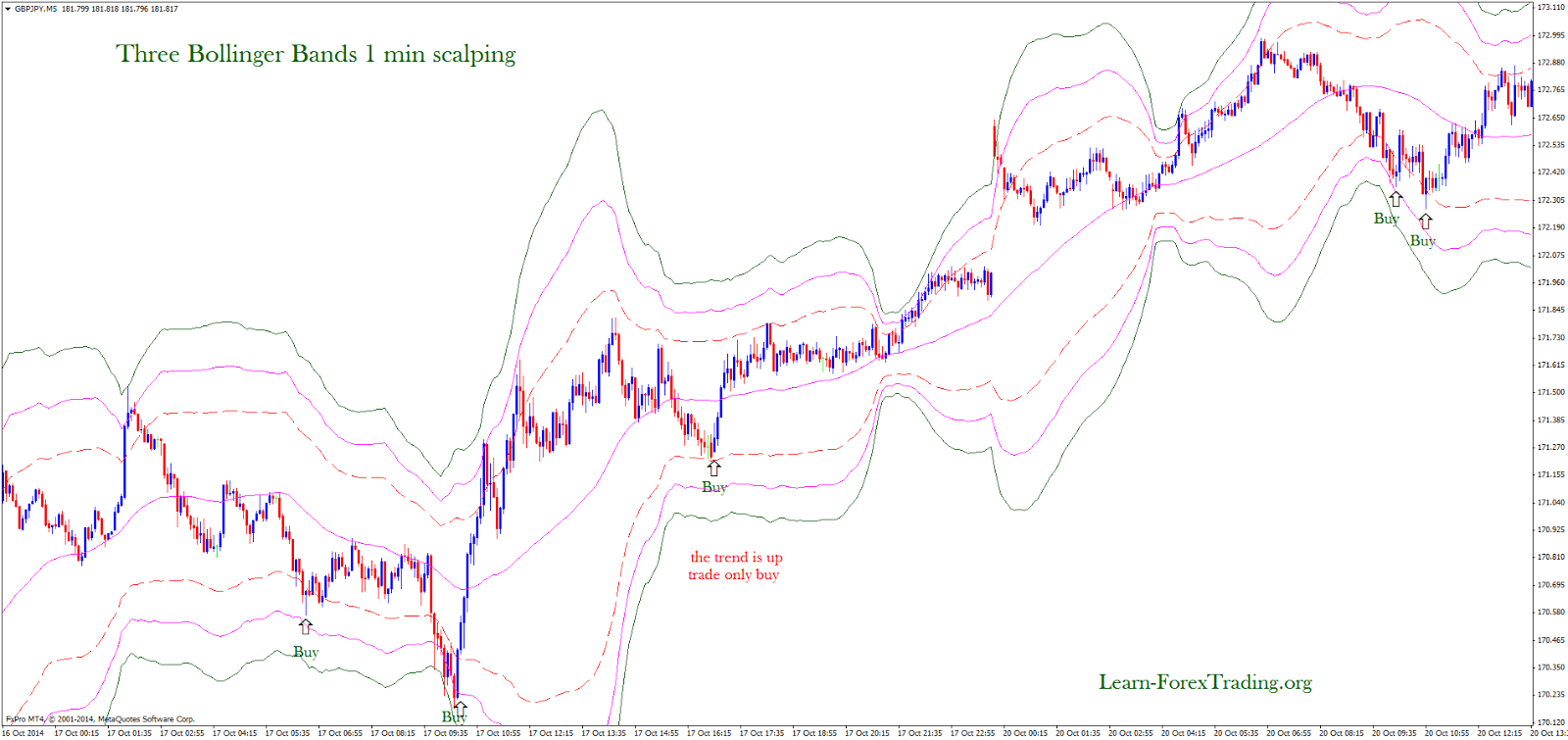 Bollinger bands don't work