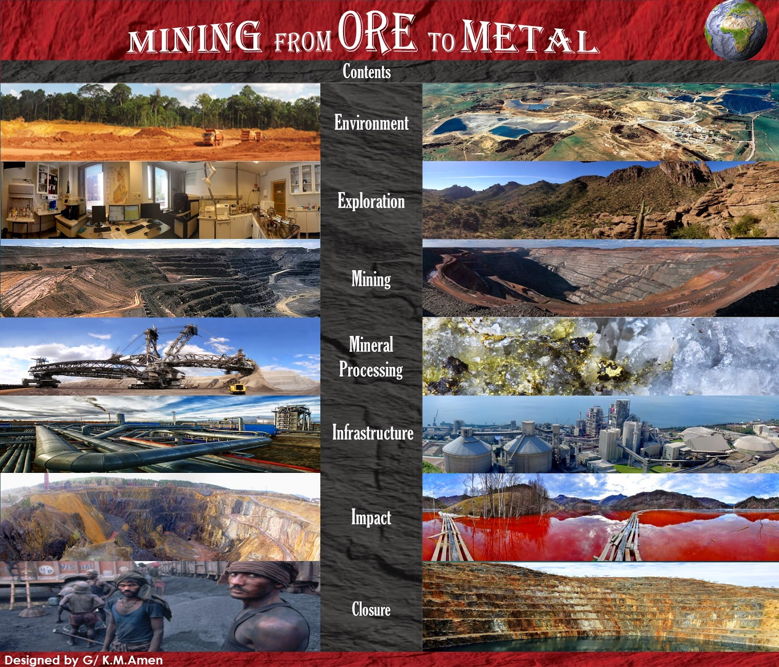 Mining,Mineral Exploration, Environment,Mineral processing,Impact,Infrastructure