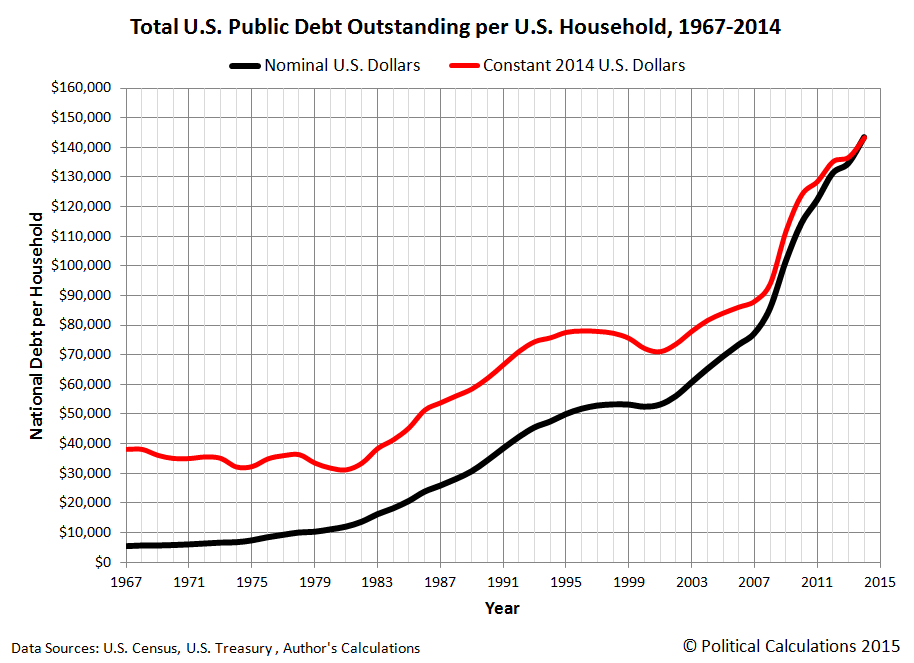 Total U.S. Public Debt Outstanding per U.S. Household, 1967 - 2014