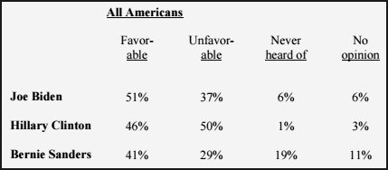Favorable ratings - ALL