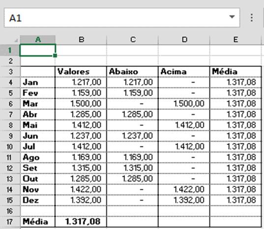 Tabela, média, média, avg, average, dados, acima, abaixo