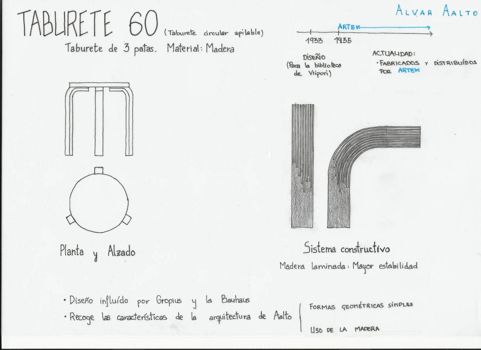 Alvar Aalto La Peque 209 A Escala Mobiliario Y Decoraci 243 N